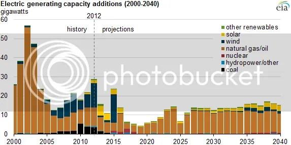 photo Electricgeneratingcapacityadditions2000-2040-EIA_zpsa9ed57ae.png
