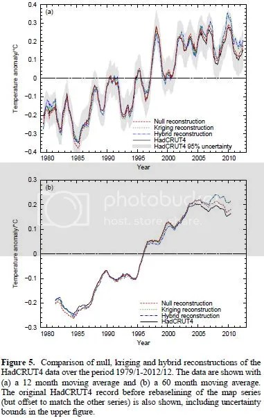 photo Globaltemptrend1979-2012MetOffice-vs-CowtanWay13-2_zpsaf60604b.jpg