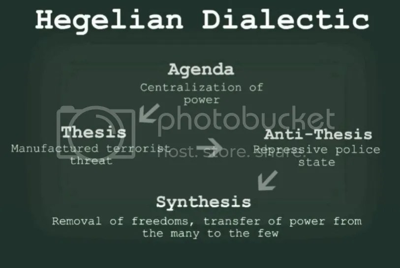 Image result for hegelian dialect
