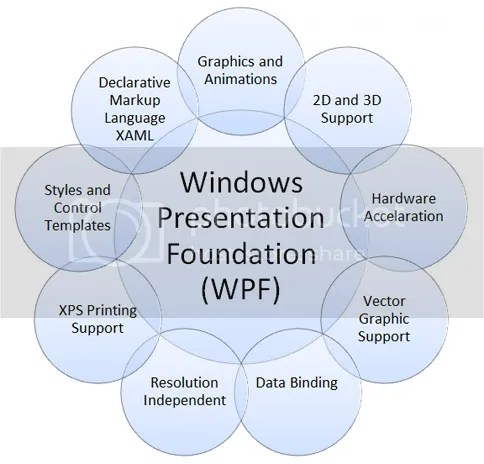 An Introduction to WPF | divinesoulblog