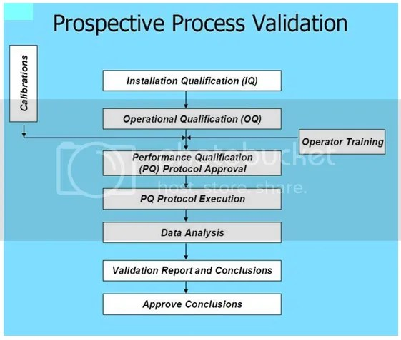 Image result for Process Validation