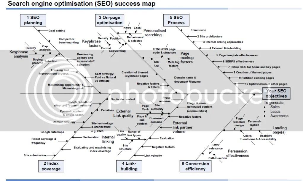 SEO Visual Guide