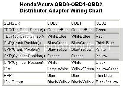 obd0 to obd1 distributor wiring diagram car wiring diagrams rh ethermag co OBD2B Distributor Wiring OBD2B to OBD2A Distributor Wiring