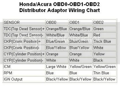 obd0 to obd1 wiring diagram. Black Bedroom Furniture Sets. Home Design Ideas