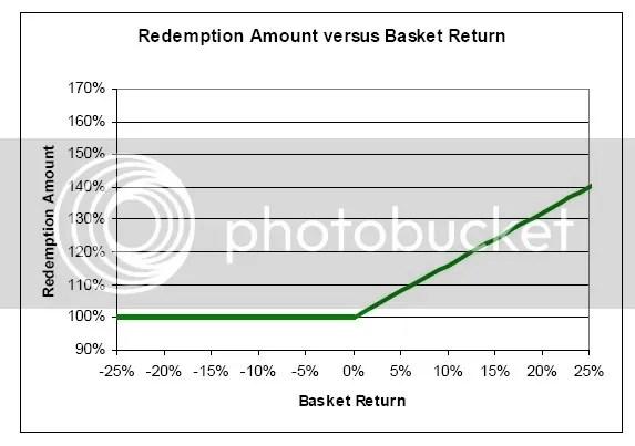 redemption amount vs basket return