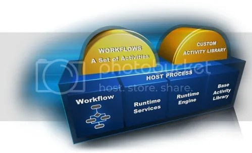 Windows Workflow Foundation Tutorials