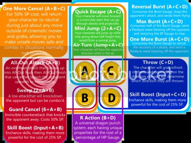 Persona 4 Arena Controls