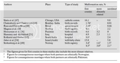 CONSANGUINITY AND ITS IMPLICATIONS FOR PUBLIC HEALTH IN THE ARAB