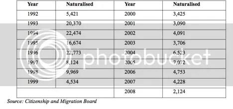 Table 1: Naturalization Rates in Estonia between 1992-2008