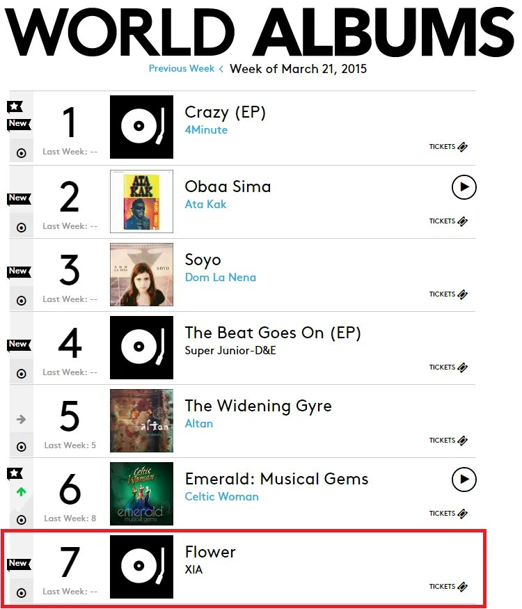 photo 150312-billboard-world-albums-chart.png