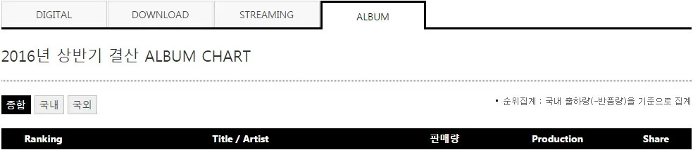 photo 2016-gaon_album_chart-first_half-1.png