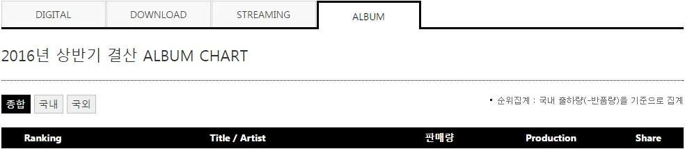 photo 2016-gaon_album_chart-first_half-1.png