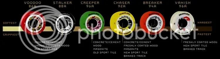 Skateboards Explained Types