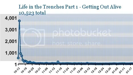 Guest blogger - Life in the Trenches stats