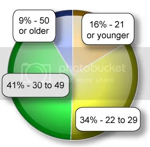 How Old Are You? Reader's Age