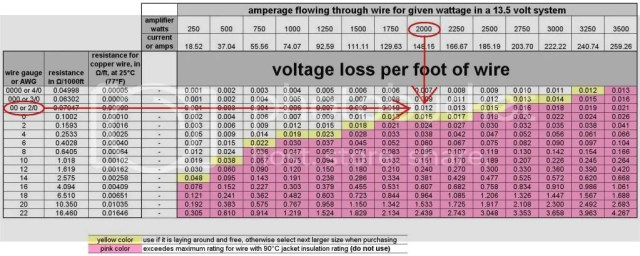 Automotive electrical wire size chart australia hobbiesxstyle how to safely choose the rght wire size and type ford truck keyboard keysfo Choice Image