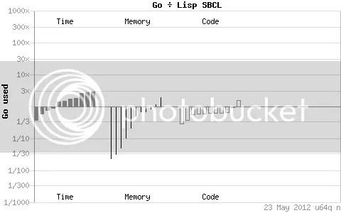 Go Vs Lisp (SBCL)