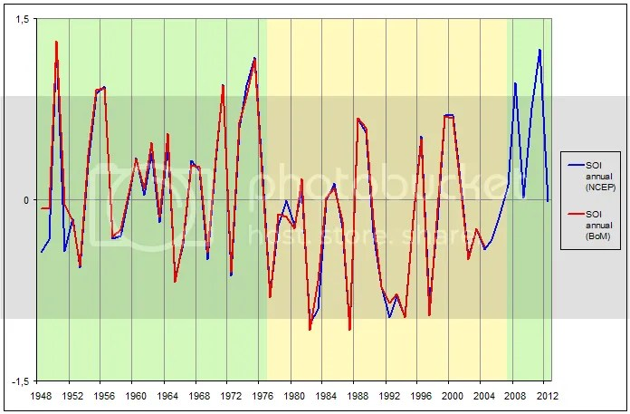unforced variability and the global warming slow down climate etcsoi_zps4a244c80 png