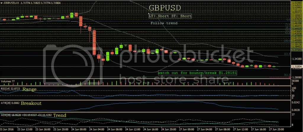 photo 6-27-16_GBPUSD_zpstwbl7e89.png