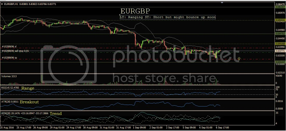photo EURGBP 9-7-16_zpszf7fvzjf.png