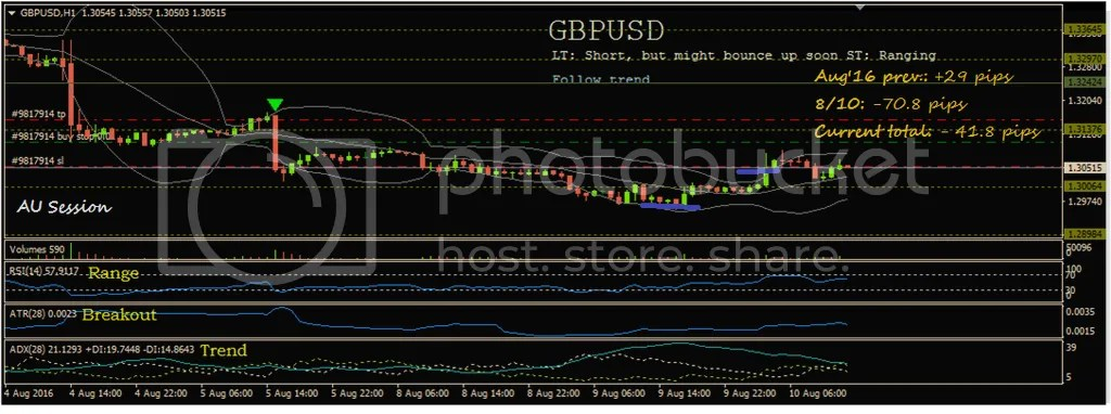 photo GBPUSD 8-10-16_zpslurprfrt.png