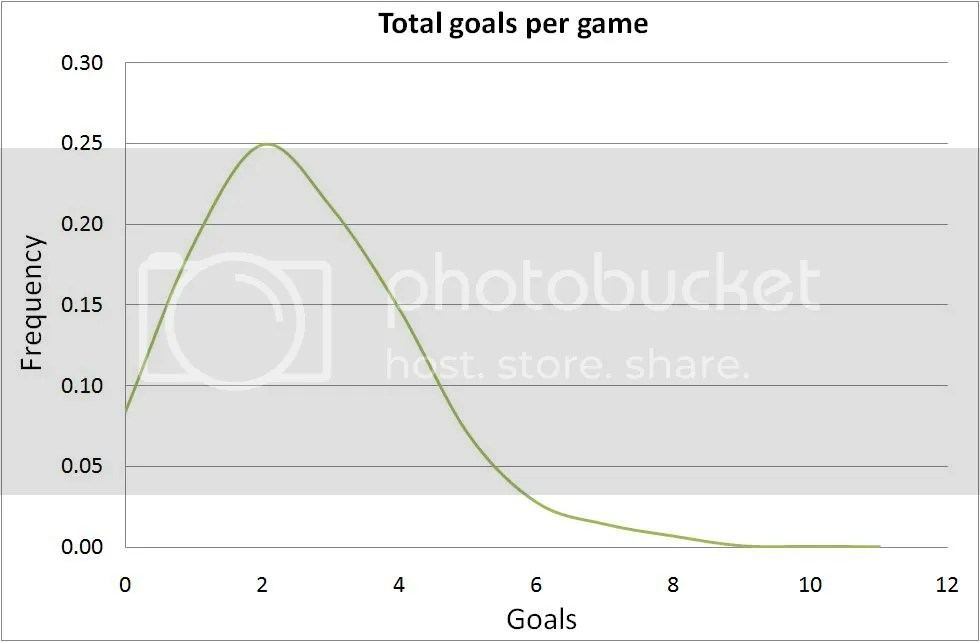 Distribution of goals per game