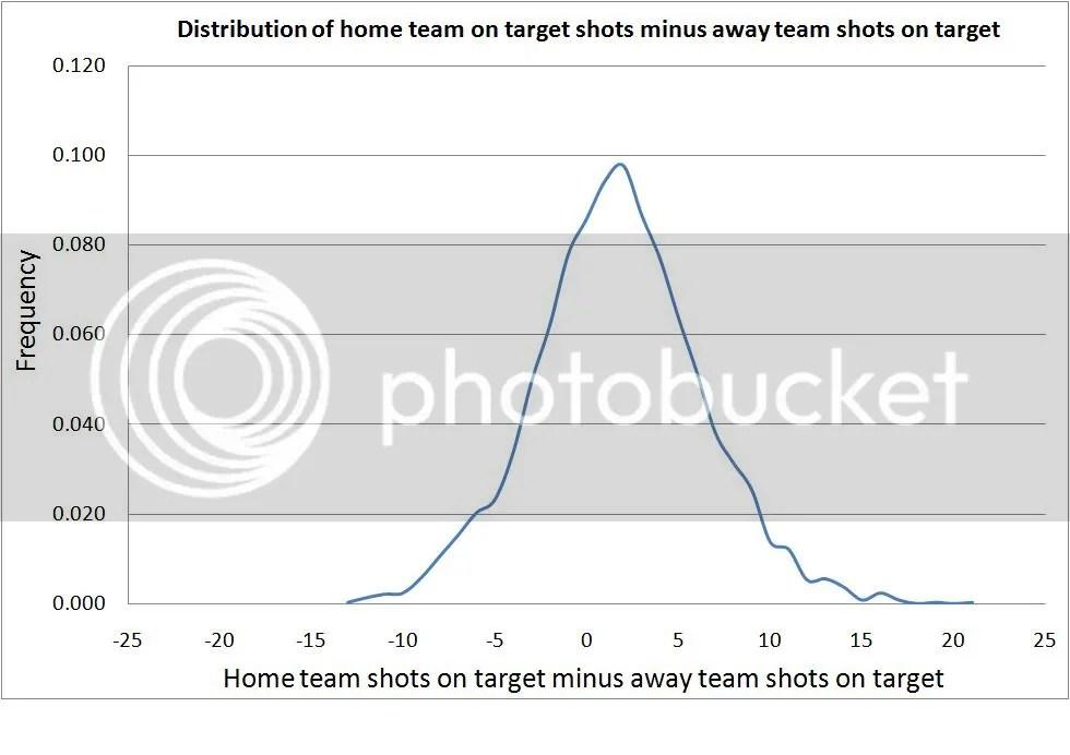 Home team shots on target minus away team shots on target