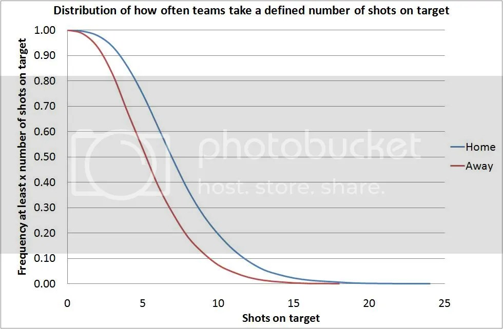 Plot showing how often a home/away team takes at least a defined number of shots on target