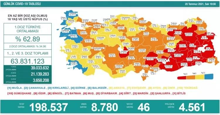 turkiyede gun gun koronavirus vaka ve olum tablosu ne kadar fark etti 1626799880 032 w750 h394