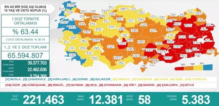 turkiyede gun gun koronavirus vaka ve olum tablosu ne kadar fark etti 1627144640 8518 w750 h364
