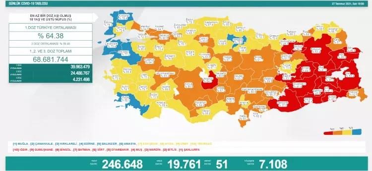 turkiyede gun gun koronavirus vaka ve olum tablosu ne kadar fark etti 1627405554 5438 w750 h345