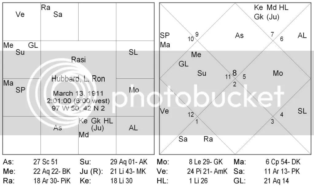 Navamsa Chart Calculator Free