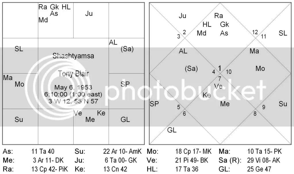 Secrets of Shastiamsa – 1 | Official Blog of Saptarishis Astrology