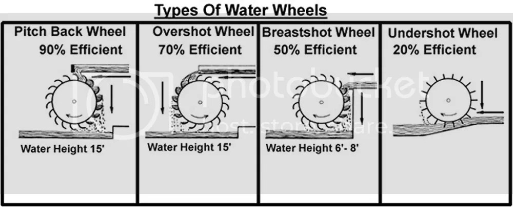 photo TypesOfWaterWheels.jpg