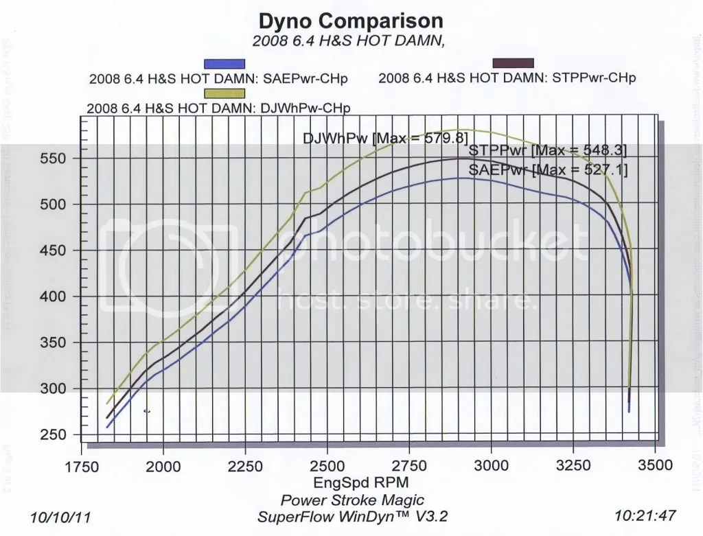 6 4 H Amp S Dyno Results
