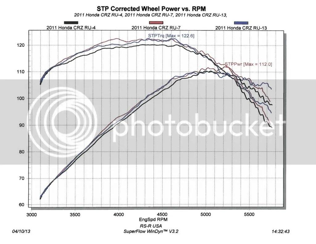 Honda Cr Z Turbo