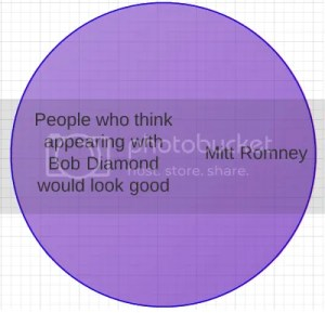 Romney Campaign Venn Diagram Gets an