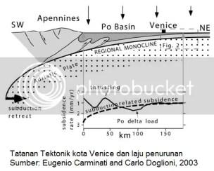 venice subsidence