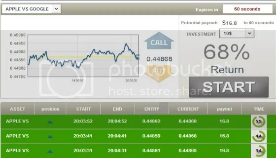our simple 60 second binary options strategy at traderush 2/5/2014