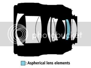 Nikon AF-S NIKKOR 35mm f/1.4G inside