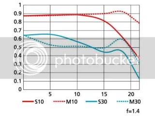 Nikon AF-S NIKKOR 35mm f/1.4G Data