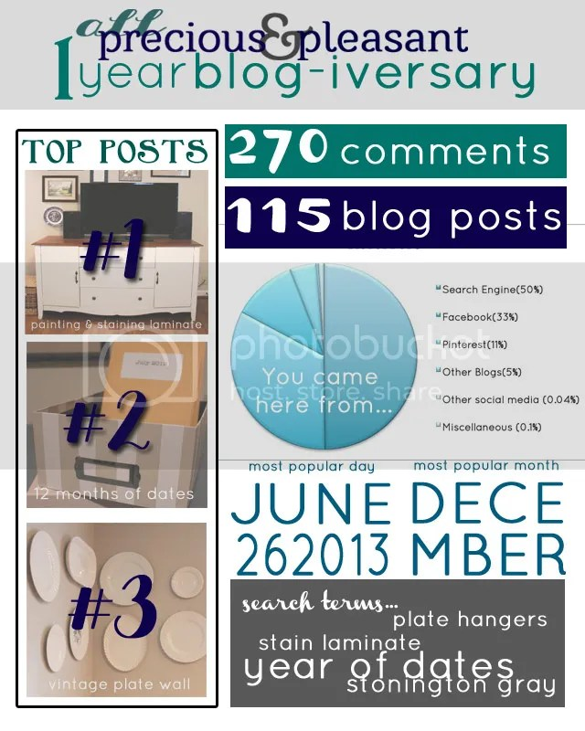 BlogIversary Info-graphic