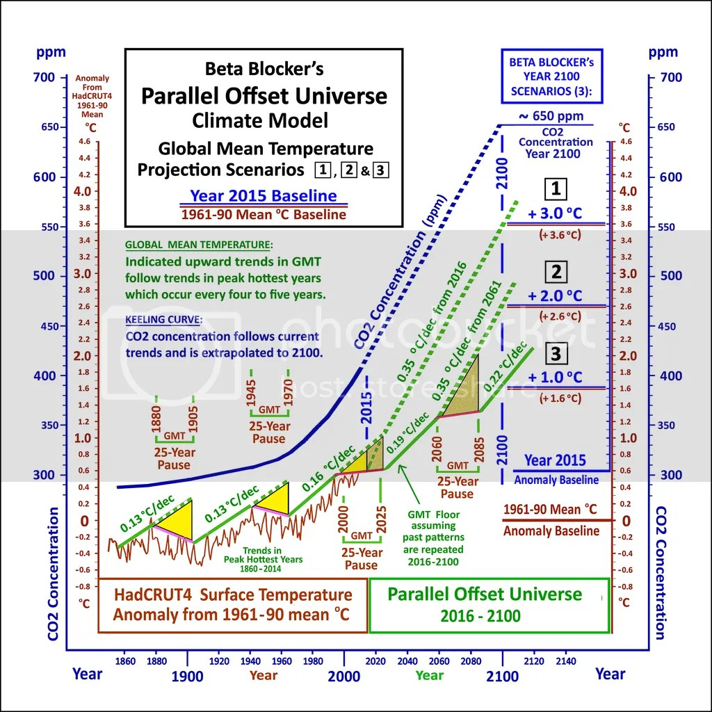 Global climate models and the laws of physics | Climate Etc