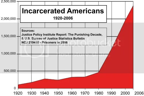 photo incarcerated_americans_zpsb7c891bd.jpg
