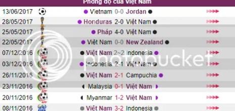 Doi hinh thi dau U23 Viet Nam v U23 Dong Timor ngay 15/08 - SEAGAMES 29 hinh anh 2
