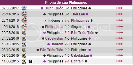 Nhan dinh doi hinh thi dau U23 Viet Nam v U23 Philippines ngay 20/08 - SEAGAMES 29 hinh anh 3