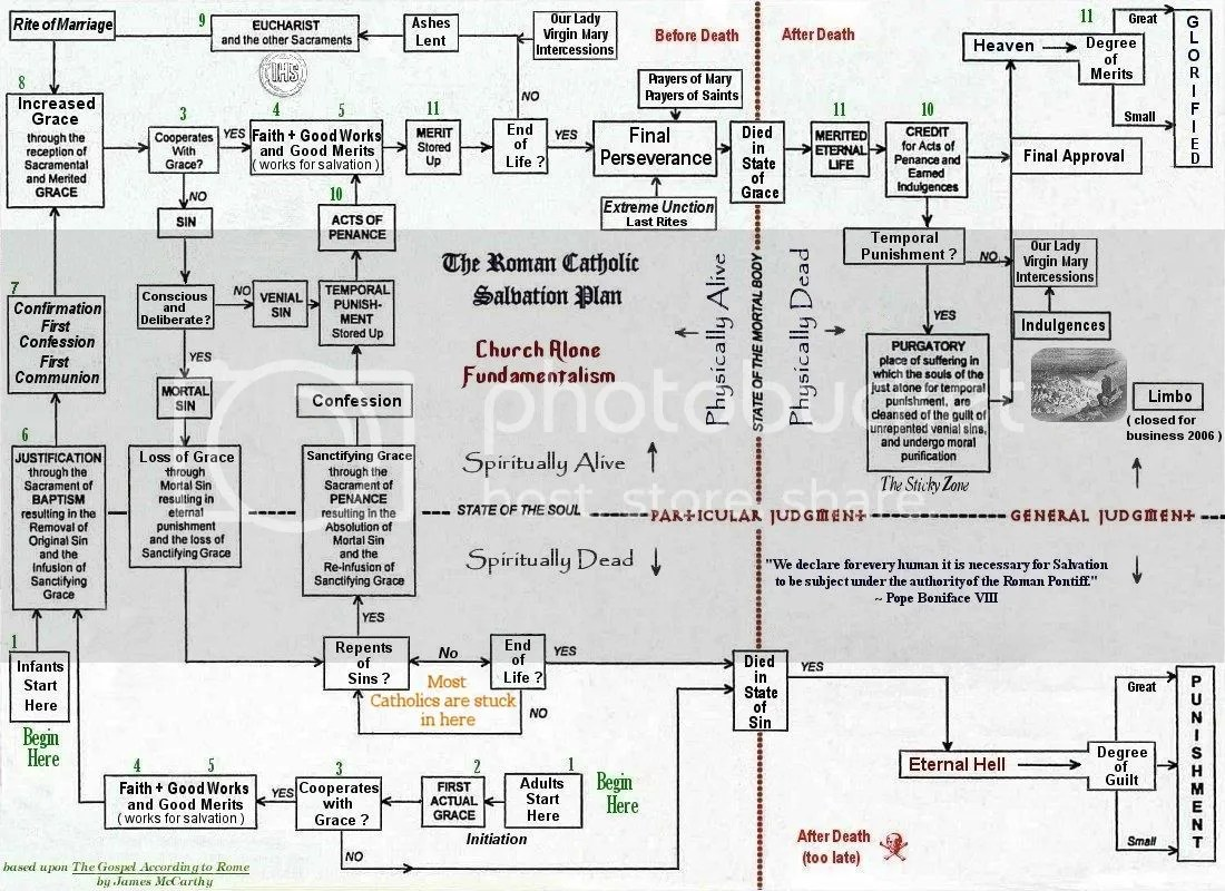 Image result for Roman Catholic plan of salvation