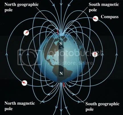 https://i1.wp.com/i14.photobucket.com/albums/a338/ypratama/KMD/28_03_Earth_magnetic_field.jpg