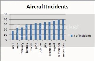 aircraft incidents