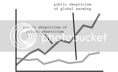 Scepticism of scepticism